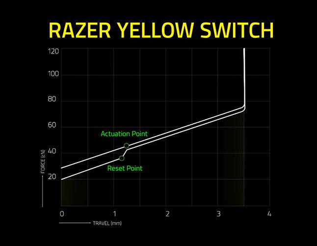 Razer BlackWidow Yellow SW Mechanical Gaming Keyboard แป้นภาษาไทย/อังกฤษ ของแท้ ประกันศูนย์ 2ปี คีย์บอร์ด เกมส์